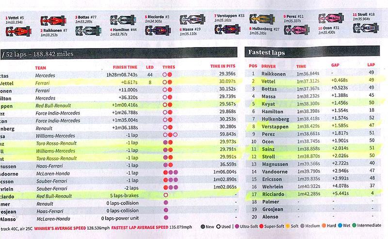 Russian Grand Prix Results