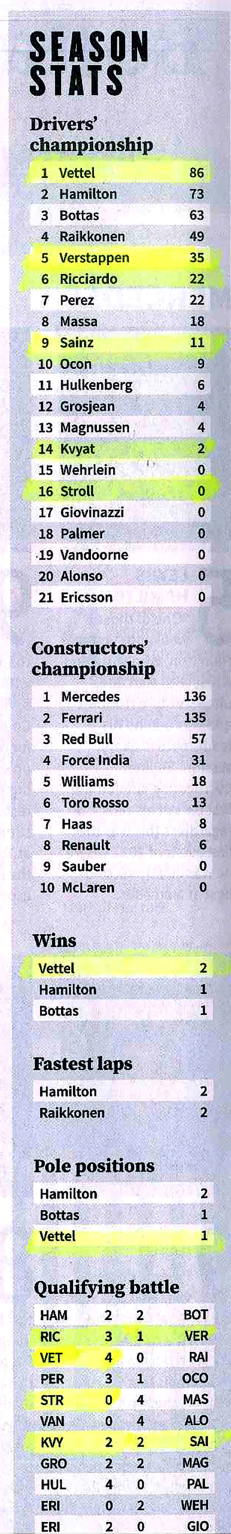 Season Stats for Formula 1